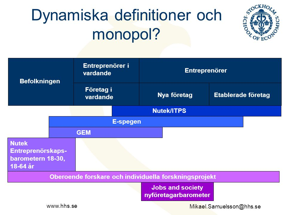 Dynamiska definitioner och monopol