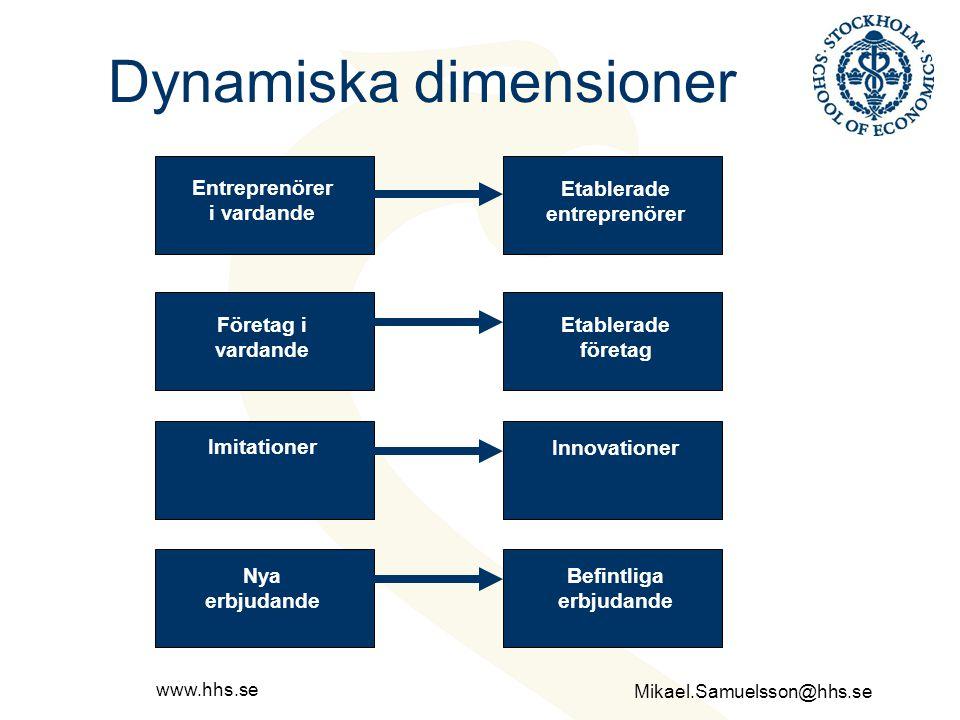 Dynamiska dimensioner