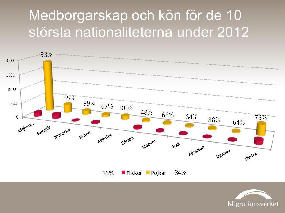 Medborgarskap och kön för de 10 största nationaliteterna under 2012