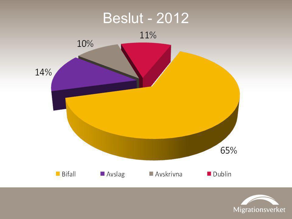 Beslut - 2012 Dessa %-satser omfattar givetvis samtliga ensamkommande barn och ungdomar som söker asyl i Sverige.