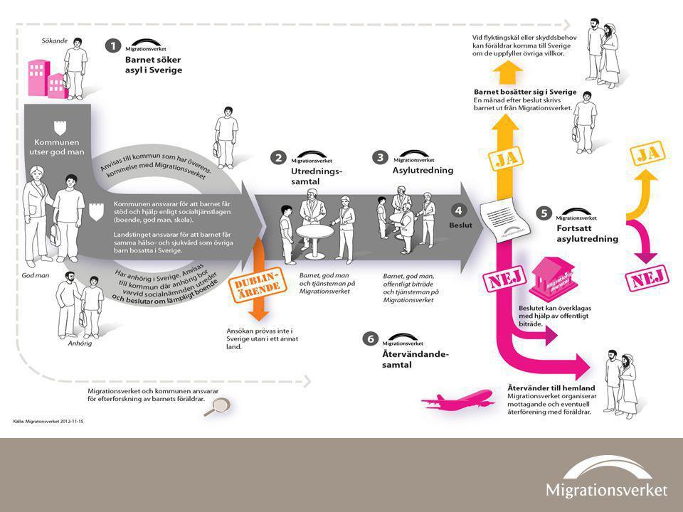 Flödesschema över ansökningsprocessen för ensamkommande barn.