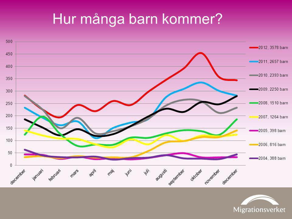 Hur många barn kommer Migrationsverkets prognos för 2013 är att 4 000 ensamkommande barn och ungdomar kommer ansöka om asyl i Sverige.