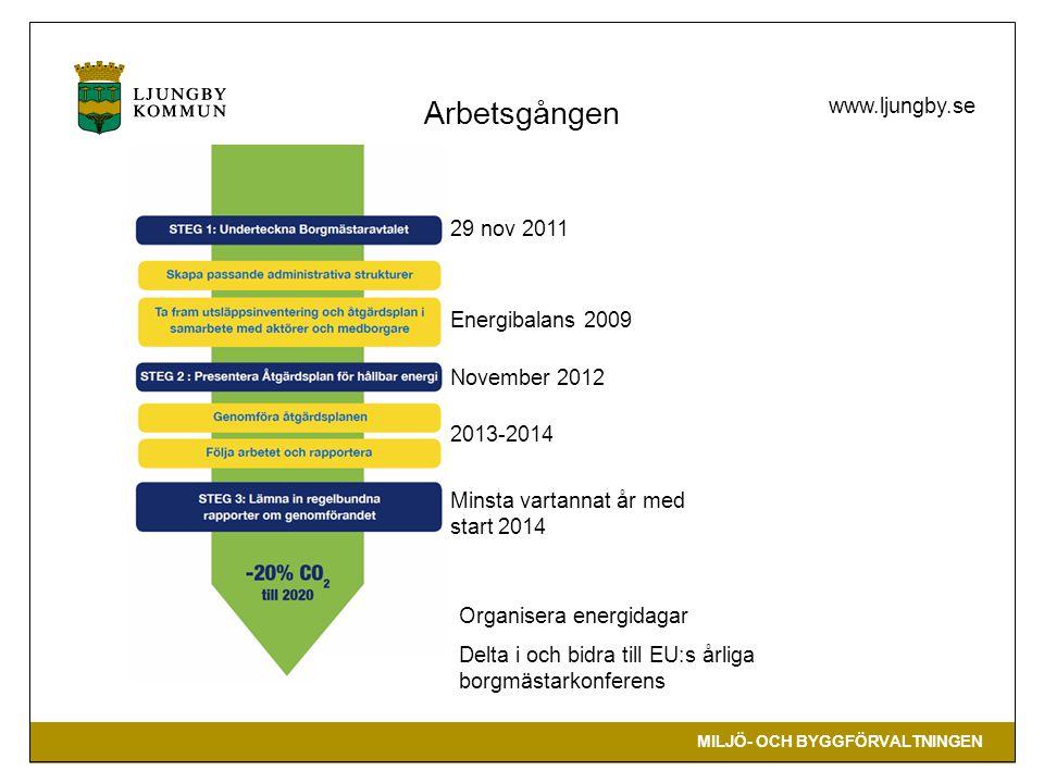 Arbetsgången 29 nov 2011 Energibalans 2009 November 2012 2013-2014