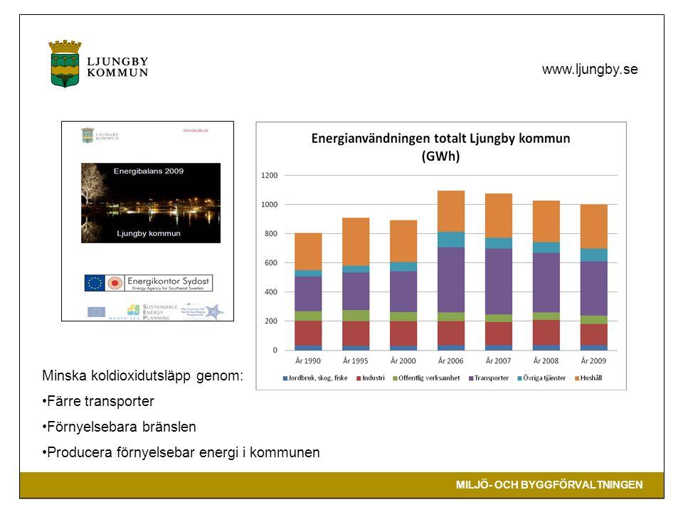 Minska koldioxidutsläpp genom: