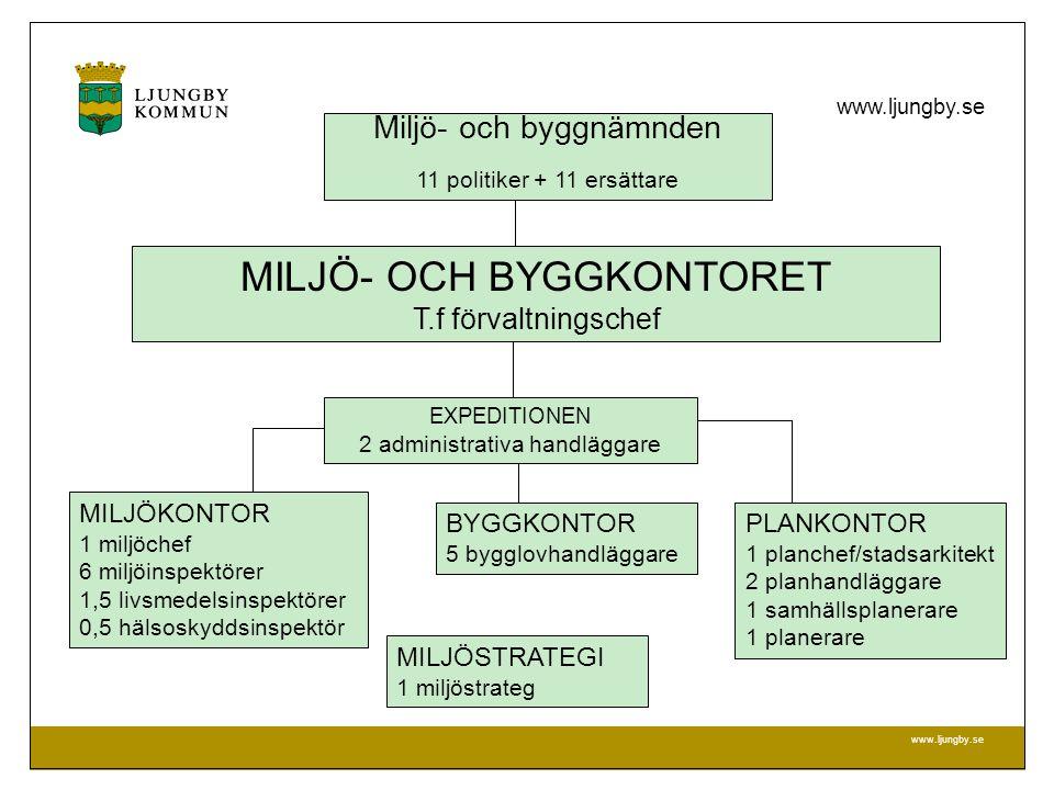 MILJÖ- OCH BYGGKONTORET