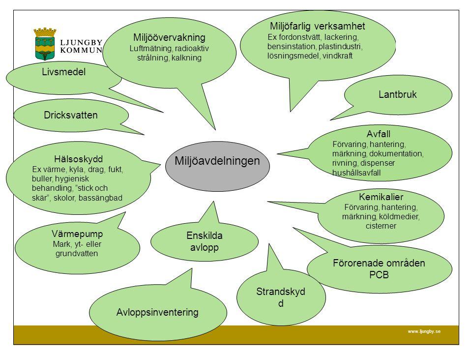 Miljöavdelningen Miljöfarlig verksamhet Miljöövervakning Livsmedel