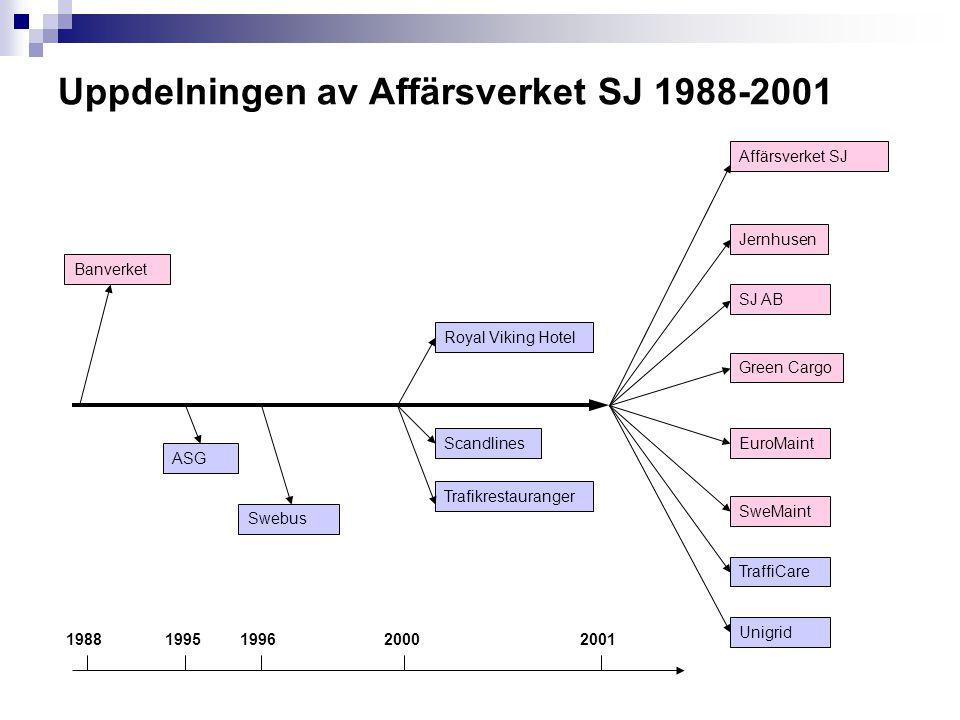Uppdelningen av Affärsverket SJ 1988-2001