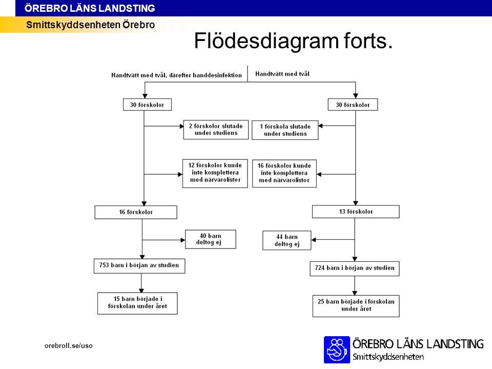 Flödesdiagram forts. orebroll.se/uso