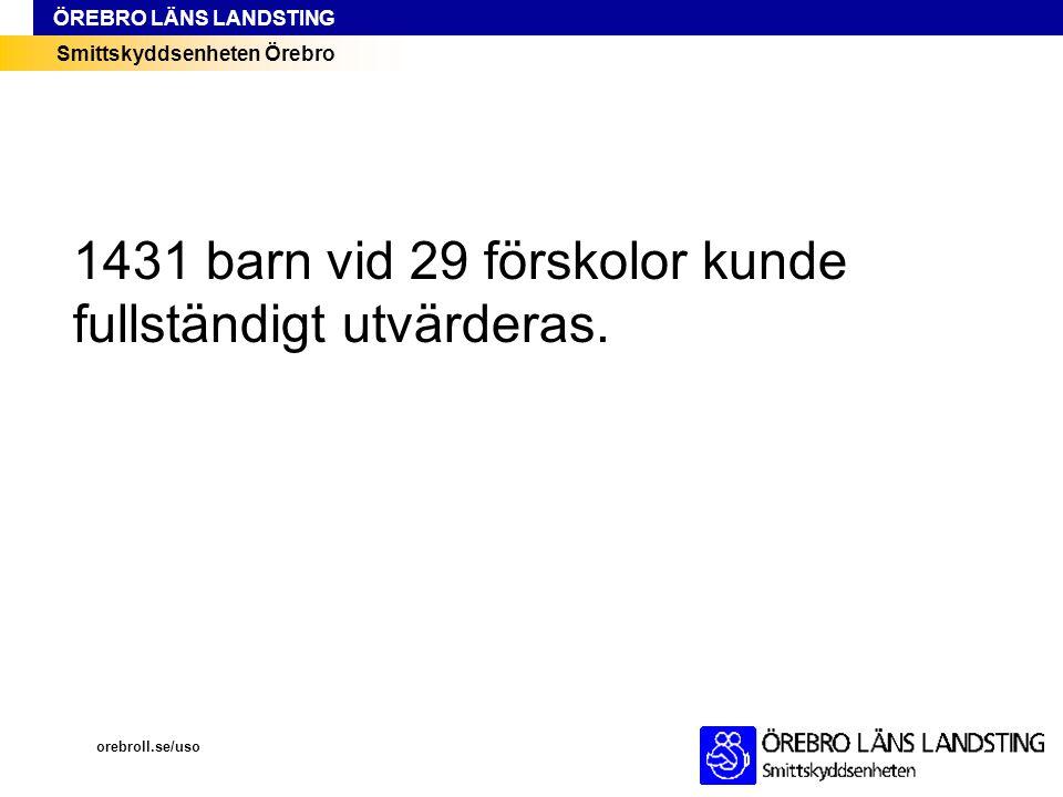 1431 barn vid 29 förskolor kunde fullständigt utvärderas.