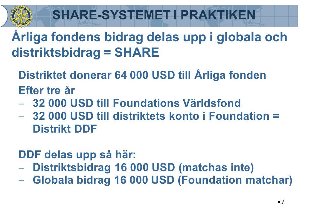Årliga fondens bidrag delas upp i globala och distriktsbidrag = SHARE