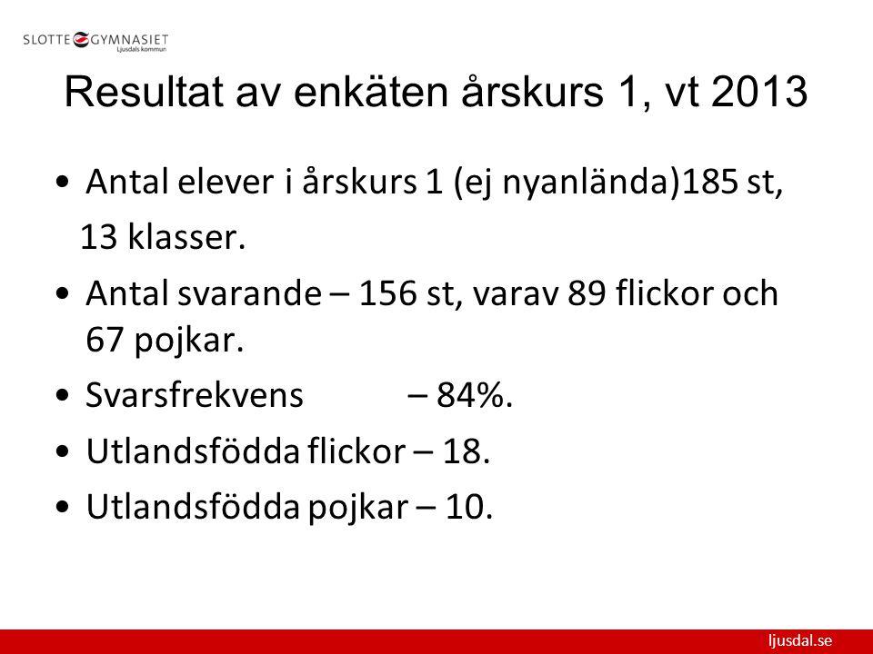 Resultat av enkäten årskurs 1, vt 2013