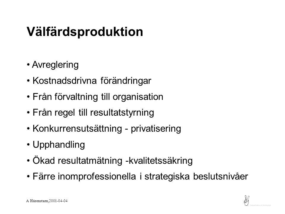 Välfärdsproduktion Avreglering Kostnadsdrivna förändringar