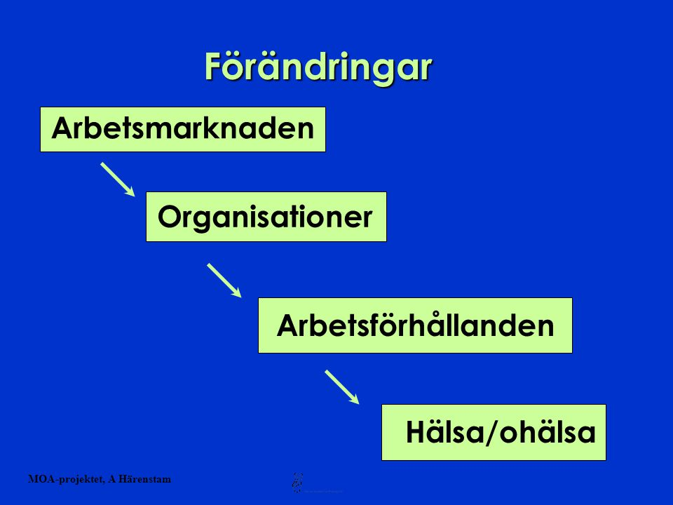 Förändringar Arbetsmarknaden Organisationer Arbetsförhållanden