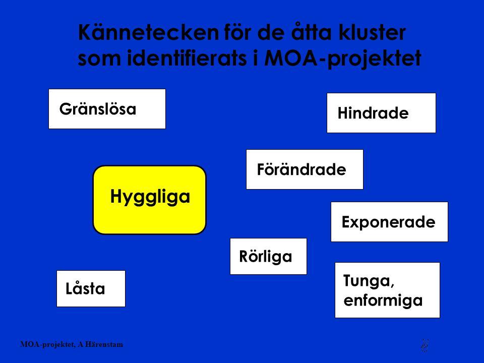 Kännetecken för de åtta kluster som identifierats i MOA-projektet