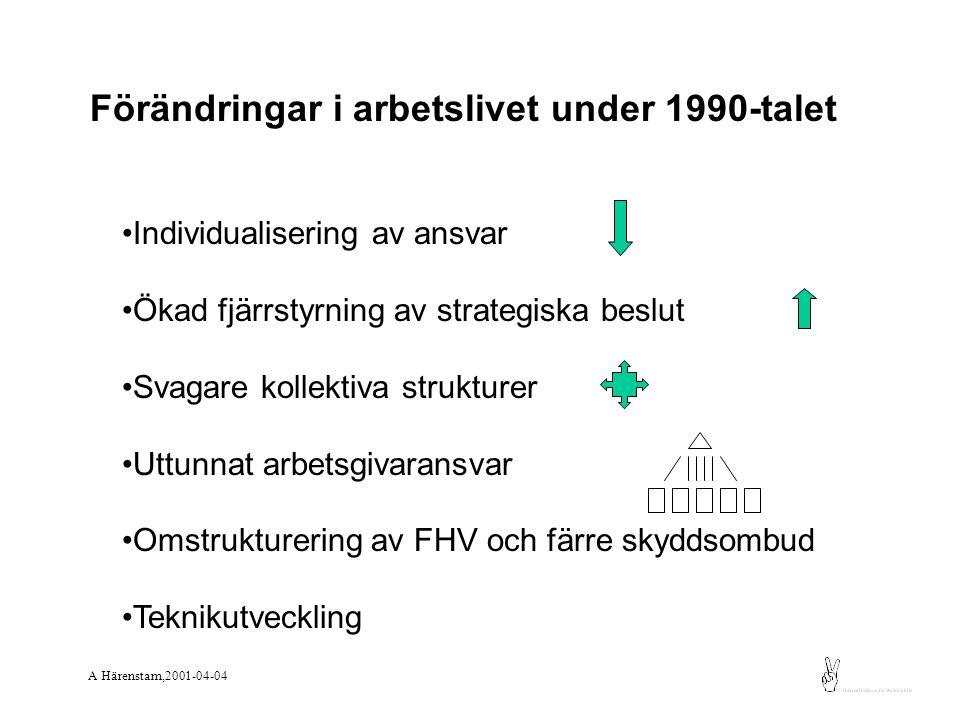 Förändringar i arbetslivet under 1990-talet