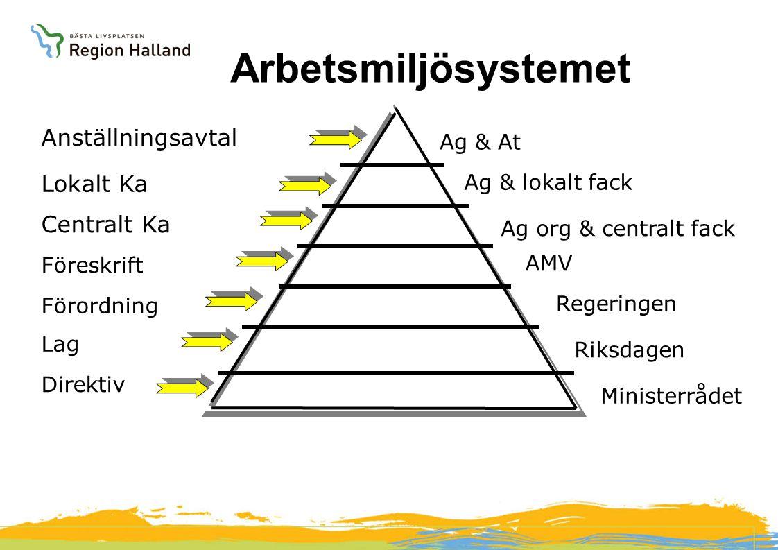 Arbetsmiljösystemet Anställningsavtal Lokalt Ka Centralt Ka Ag & At
