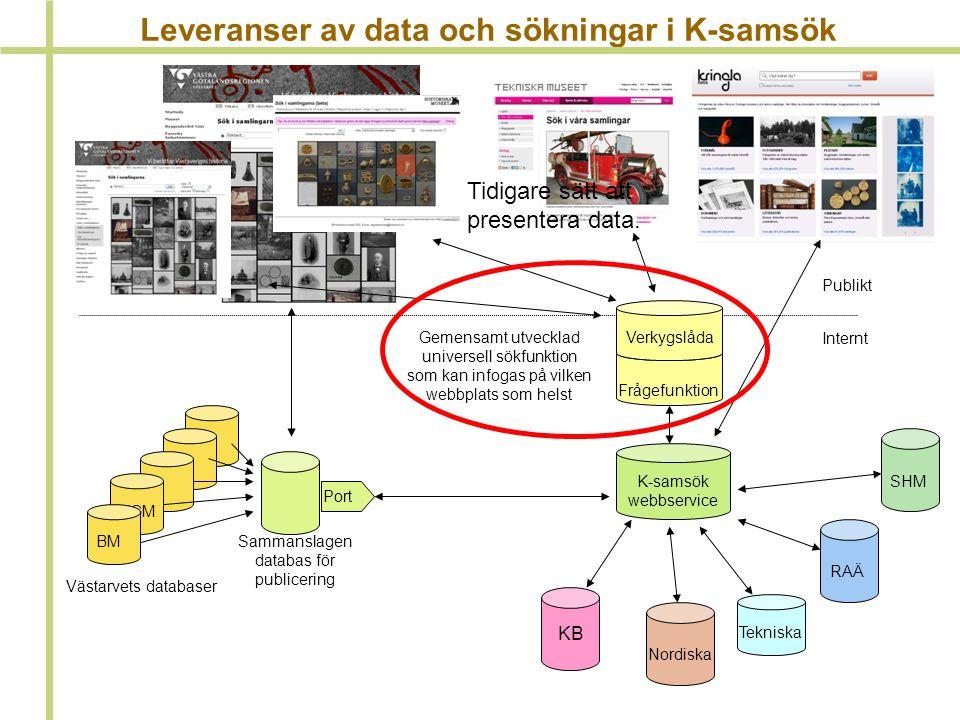 Leveranser av data och sökningar i K-samsök