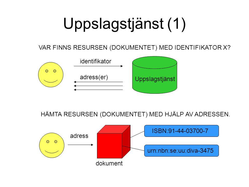 Uppslagstjänst (1) VAR FINNS RESURSEN (DOKUMENTET) MED IDENTIFIKATOR X identifikator. adress(er)
