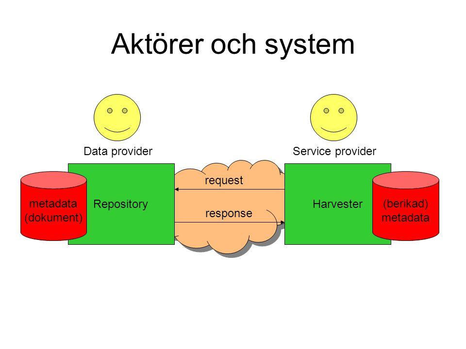 Aktörer och system Data provider Service provider Repository Harvester