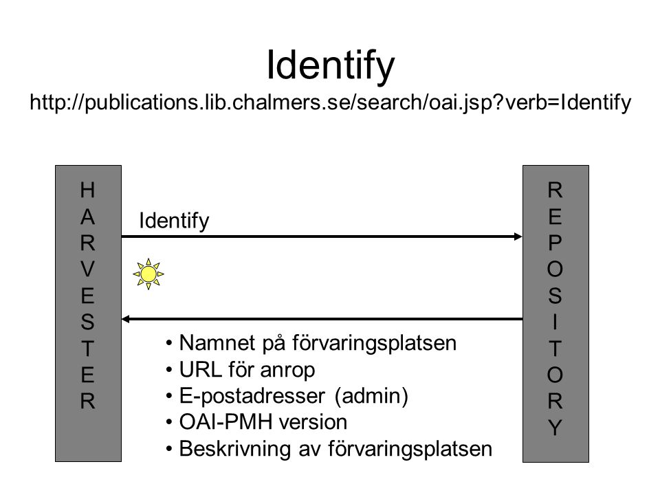 Identify http://publications. lib. chalmers. se/search/oai. jsp