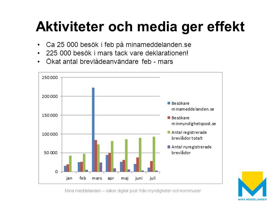 Aktiviteter och media ger effekt