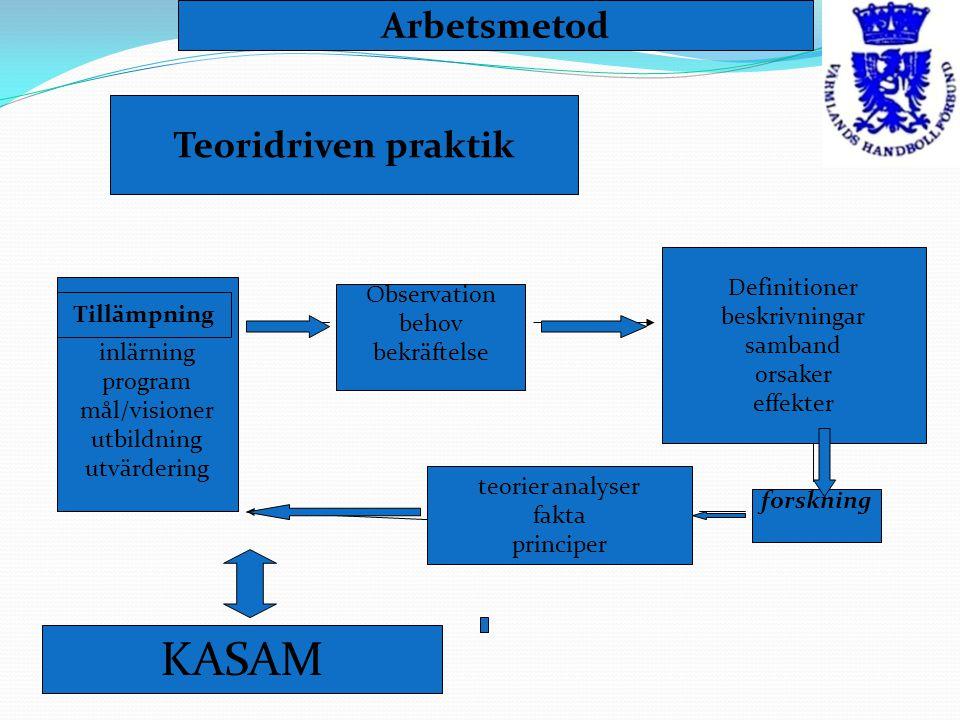 KASAM Arbetsmetod Teoridriven praktik Tillämpning Definitioner