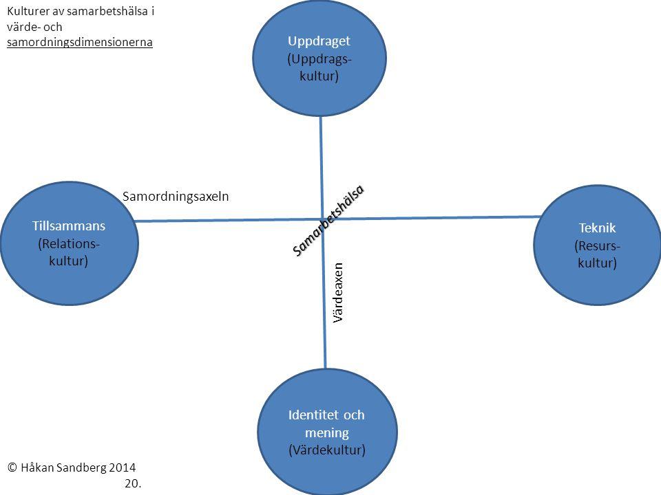Tillsammans (Relations-kultur) Teknik (Resurs-kultur) Samarbetshälsa