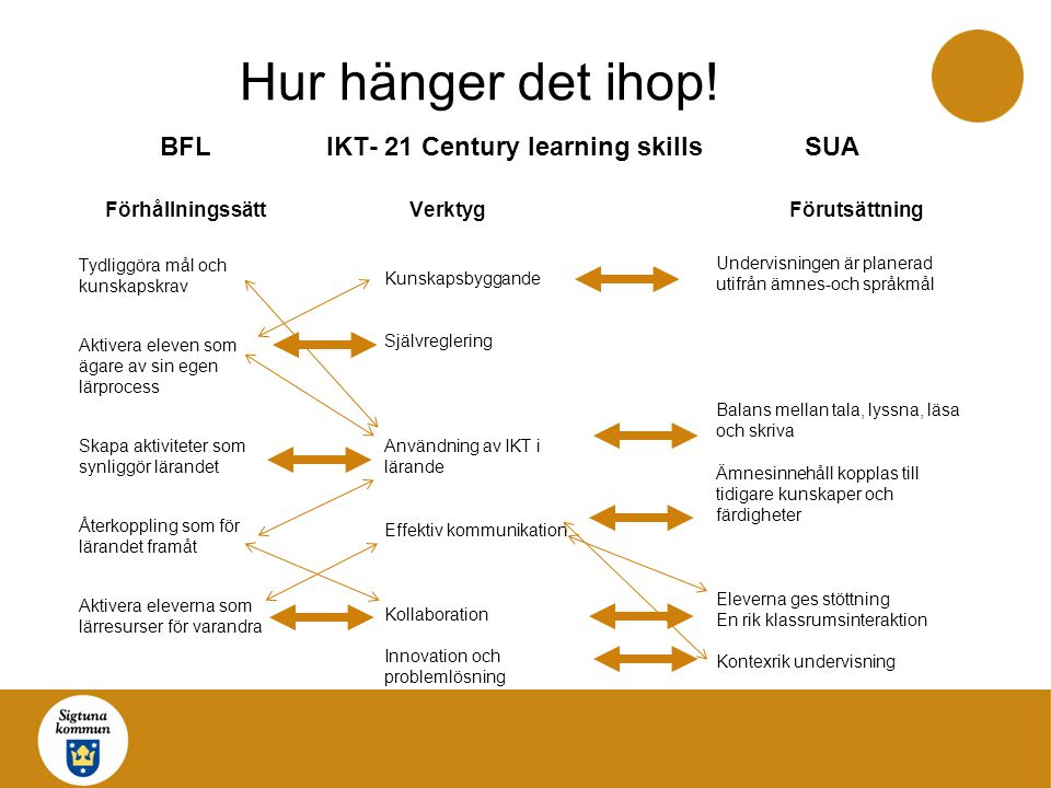 Hur hänger det ihop! BFL IKT- 21 Century learning skills SUA Förhållningssätt Verktyg Förutsättning