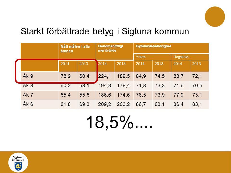 Starkt förbättrade betyg i Sigtuna kommun