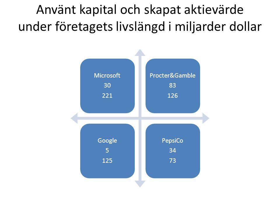 Använt kapital och skapat aktievärde under företagets livslängd i miljarder dollar