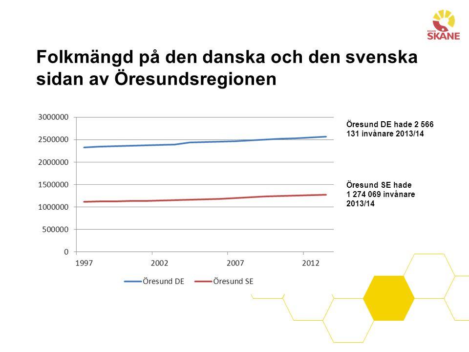 Folkmängd på den danska och den svenska sidan av Öresundsregionen