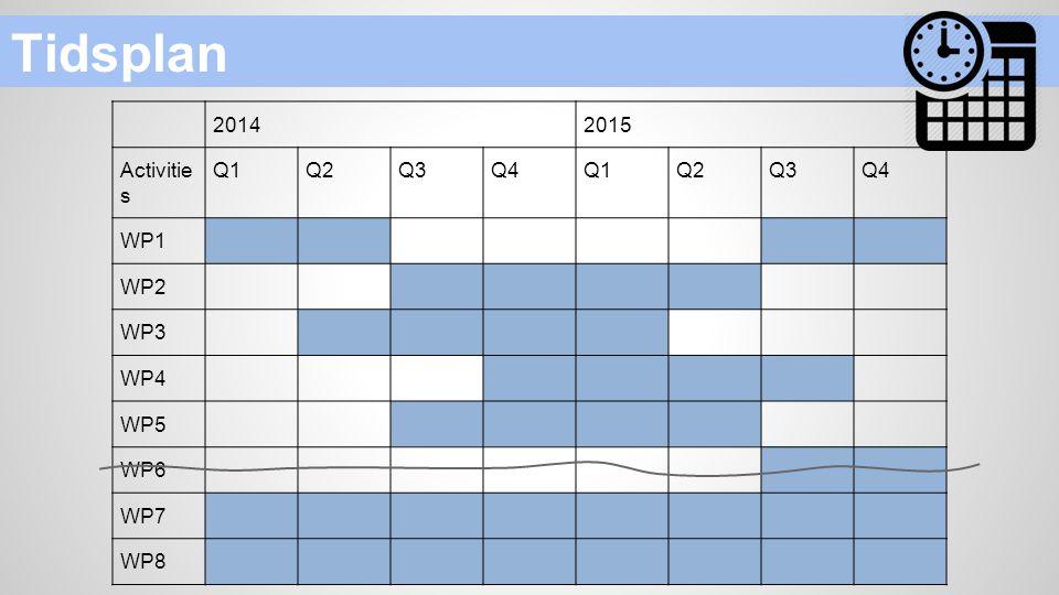 Tidsplan 2014 2015 Activities Q1 Q2 Q3 Q4 WP1 WP2 WP3 WP4 WP5 WP6 WP7
