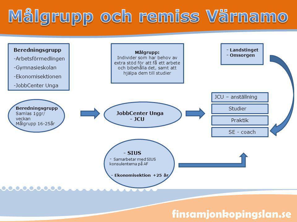 Målgrupp och remiss Värnamo