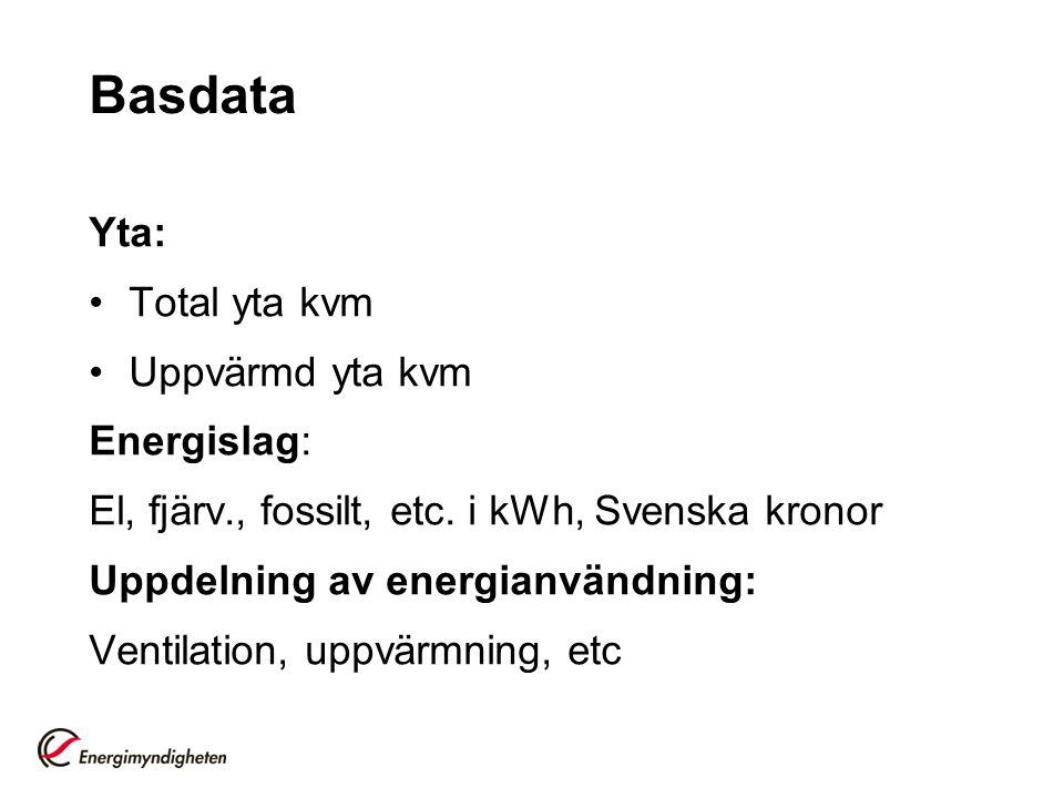 Basdata Yta: Total yta kvm Uppvärmd yta kvm Energislag: