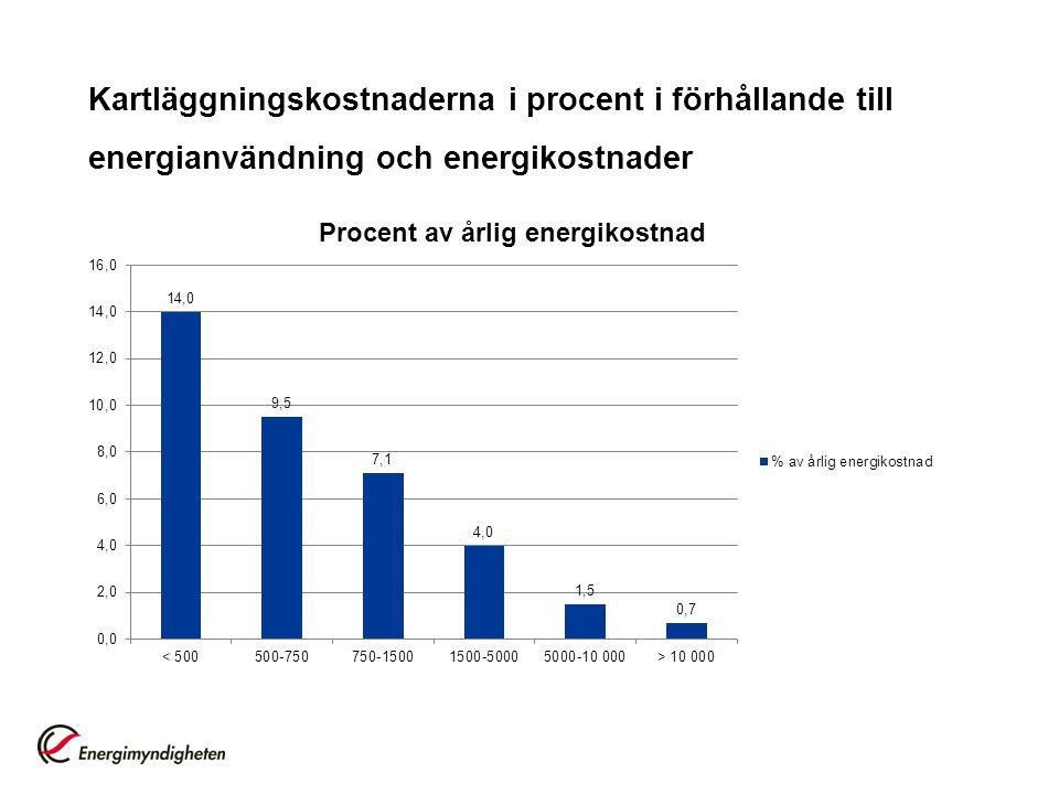 Kartläggningskostnaderna i procent i förhållande till energianvändning och energikostnader
