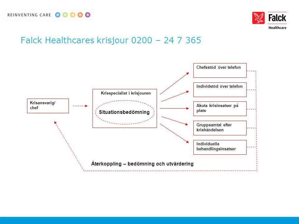 Falck Healthcares krisjour 0200 – 24 7 365