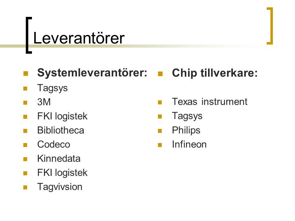Leverantörer Systemleverantörer: Chip tillverkare: Tagsys 3M