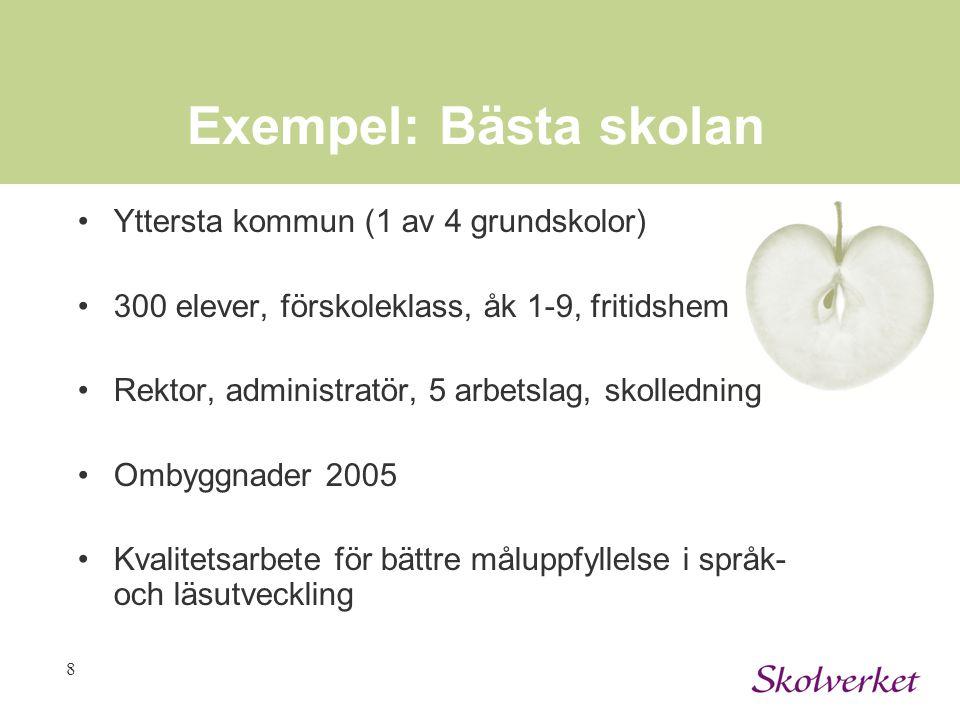 Exempel: Bästa skolan Yttersta kommun (1 av 4 grundskolor)