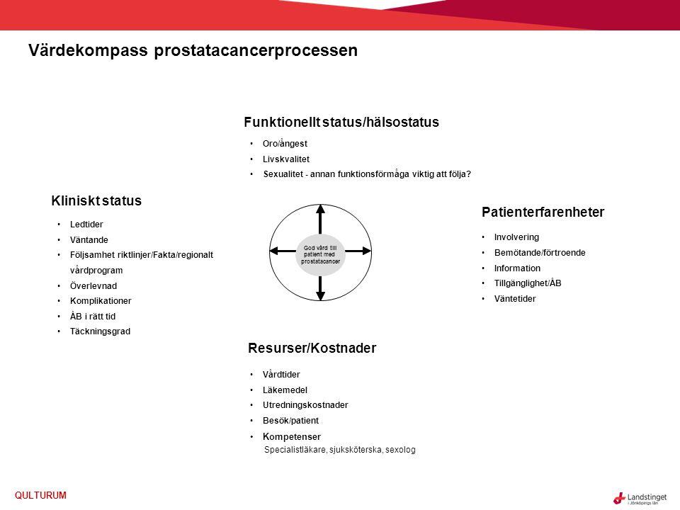 Värdekompass prostatacancerprocessen