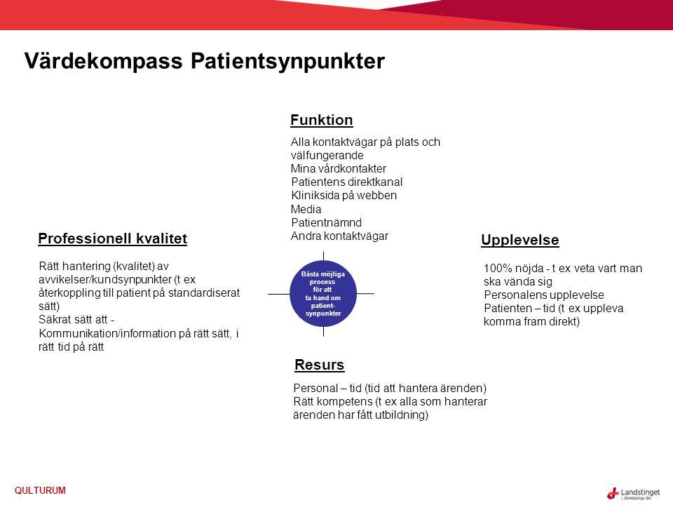 Värdekompass Patientsynpunkter