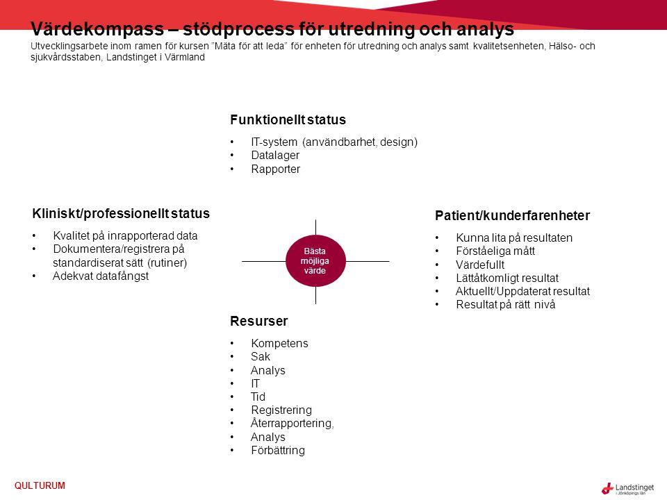 Värdekompass – stödprocess för utredning och analys