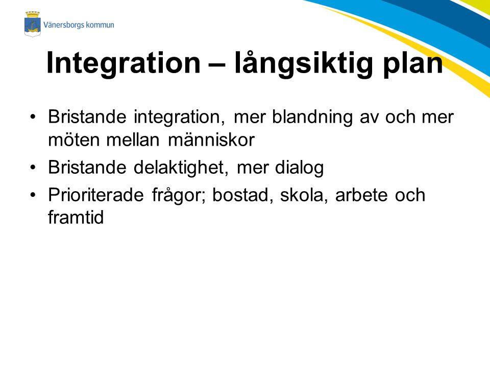 Integration – långsiktig plan