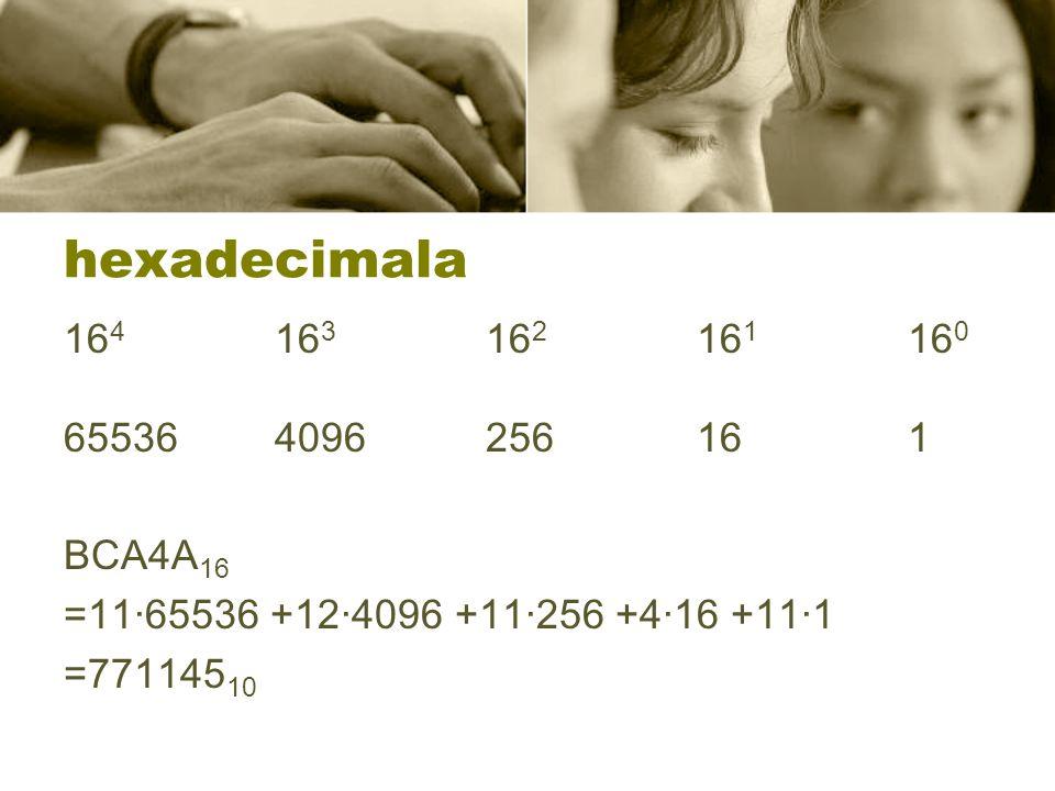 hexadecimala 164 163 162 161 160. 65536 4096 256 16 1. BCA4A16. =11·65536 +12·4096 +11·256 +4·16 +11·1.