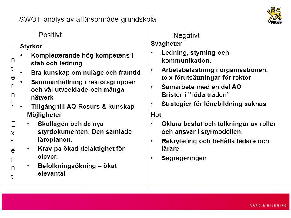 SWOT-analys av affärsområde grundskola