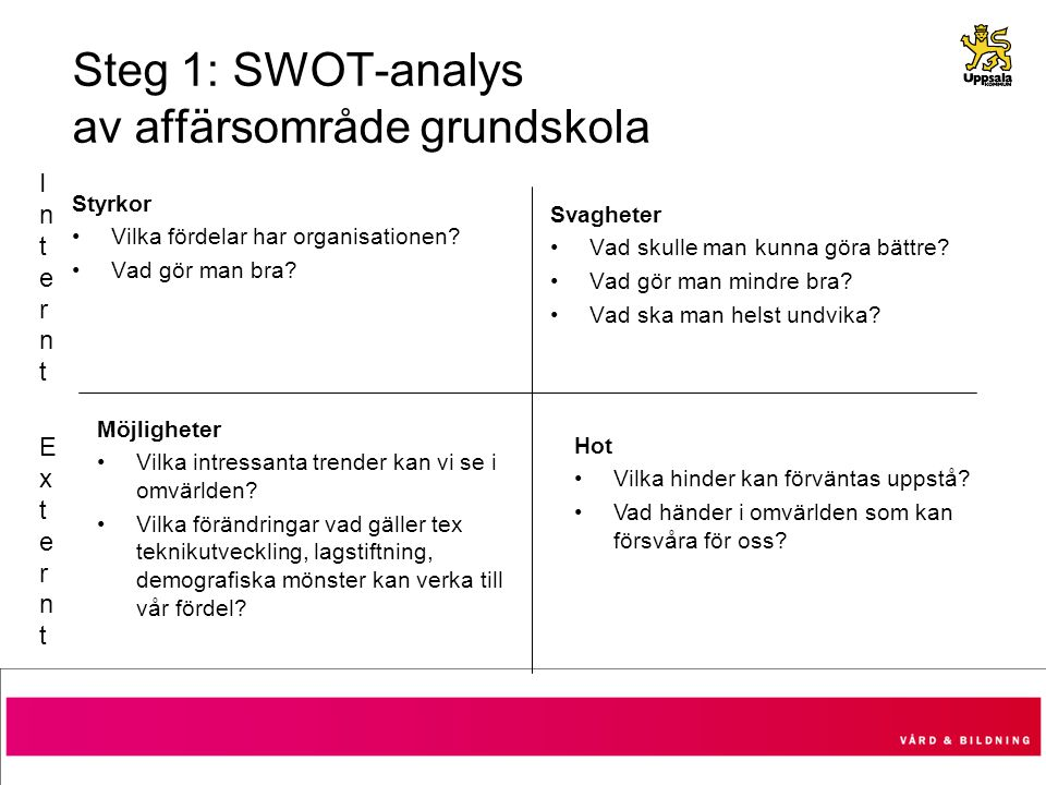 Steg 1: SWOT-analys av affärsområde grundskola
