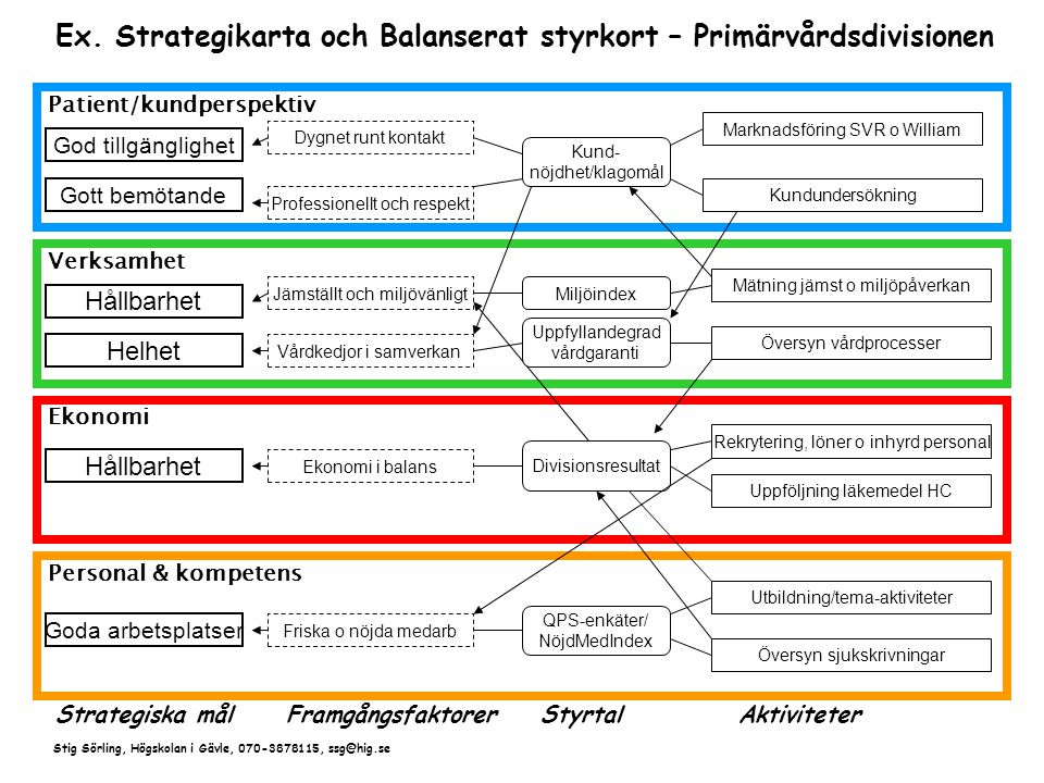Ex. Strategikarta och Balanserat styrkort – Primärvårdsdivisionen