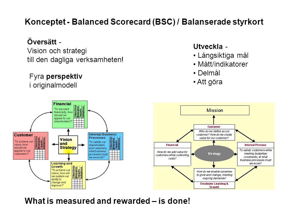 Konceptet - Balanced Scorecard (BSC) / Balanserade styrkort