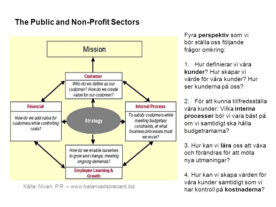 The Public and Non-Profit Sectors