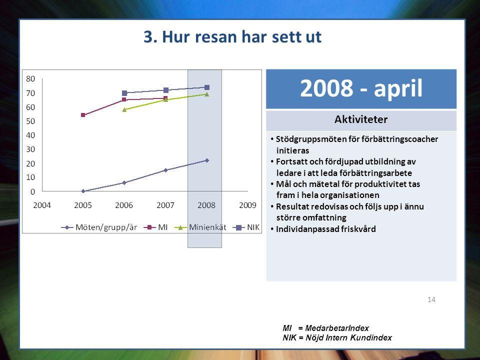 2008 - april 3. Hur resan har sett ut Aktiviteter