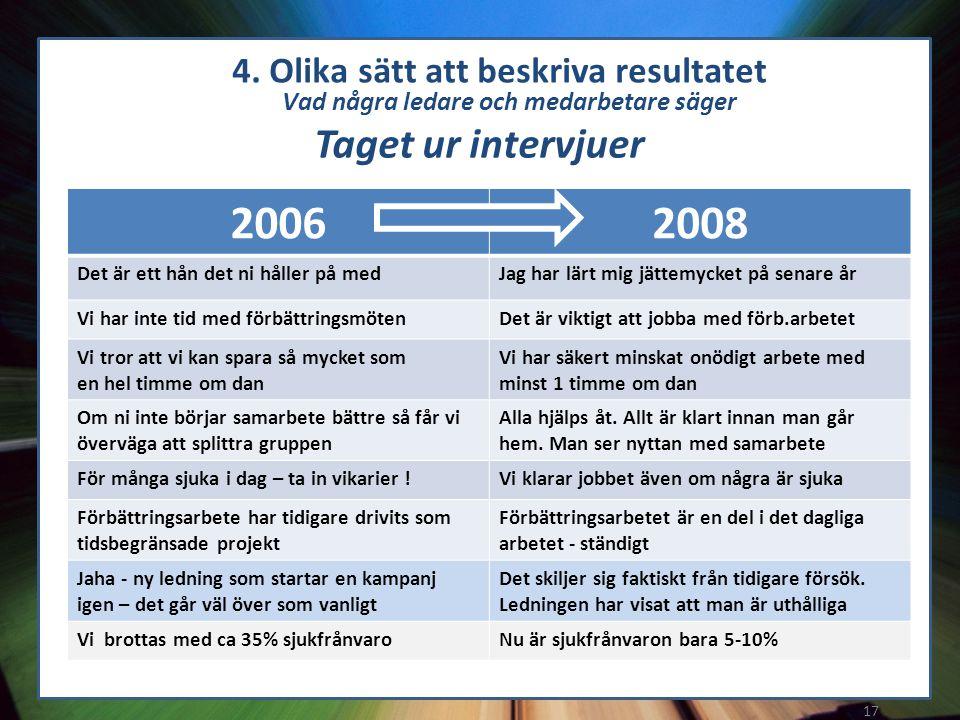 2006 2008 Taget ur intervjuer Vad några ledare och medarbetare säger